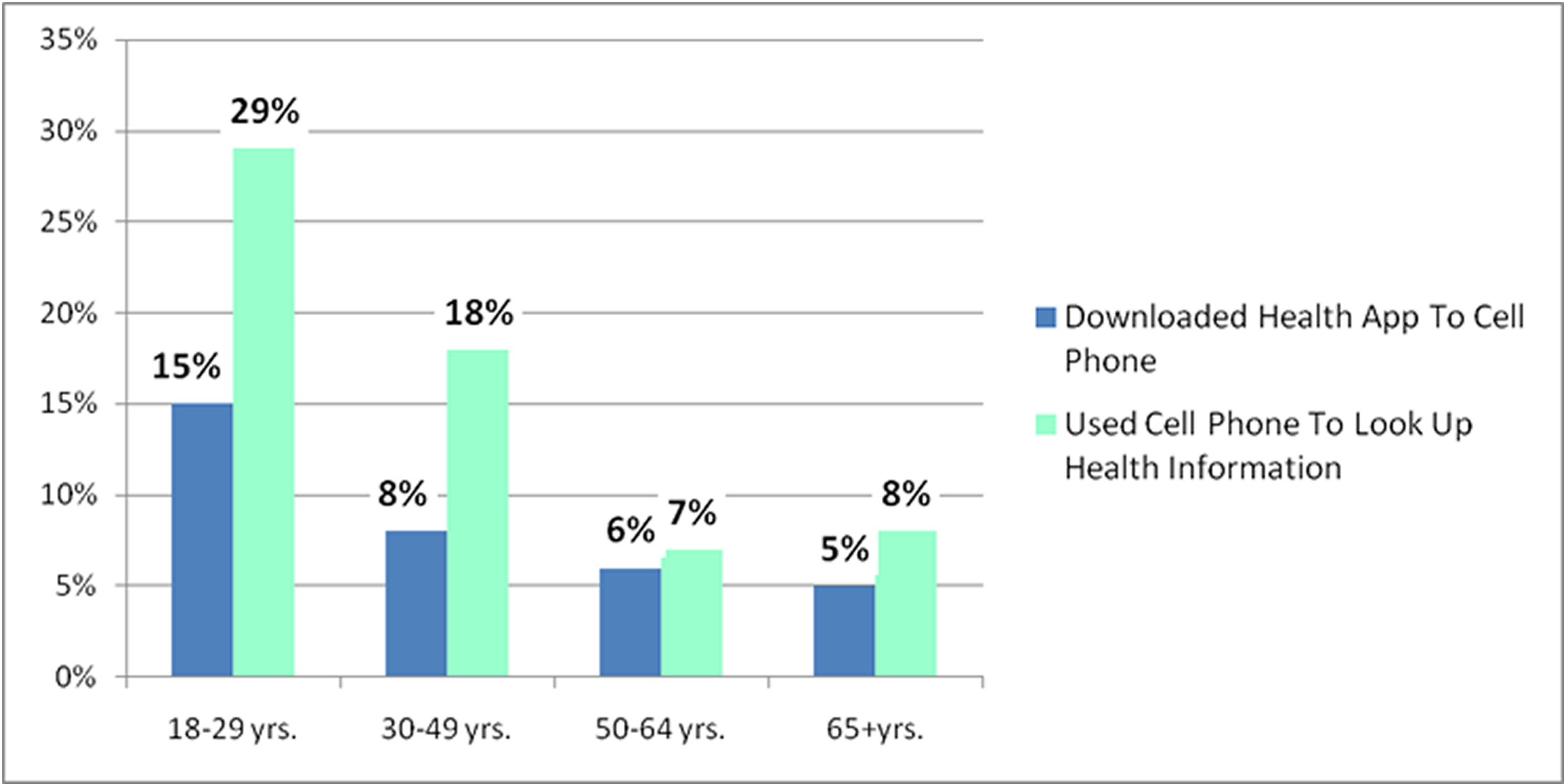 The use of mobile phone in