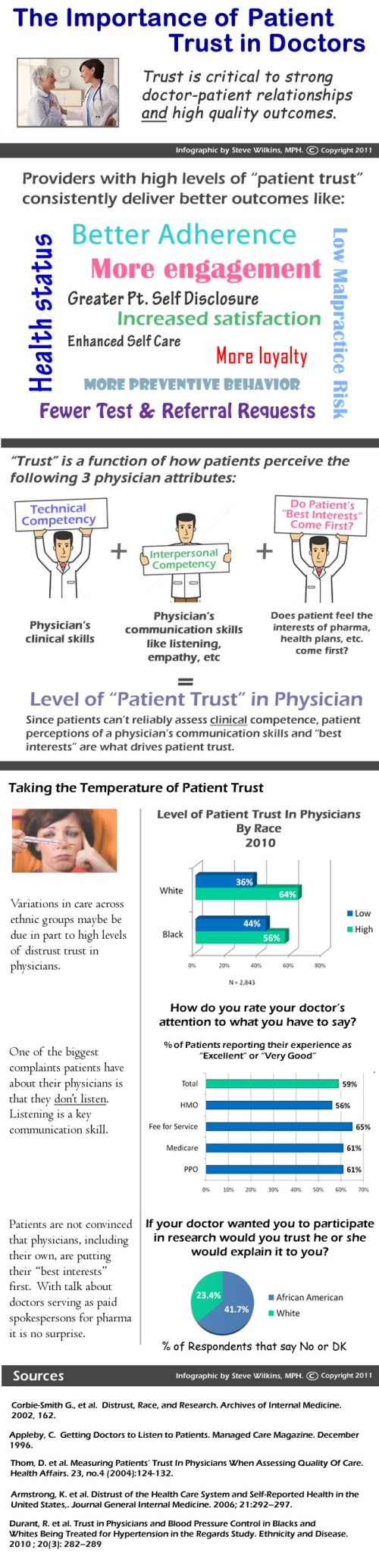 Patient Trust in Their Doctor