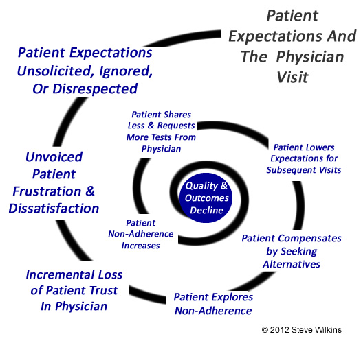 Image result for physician and patient communication