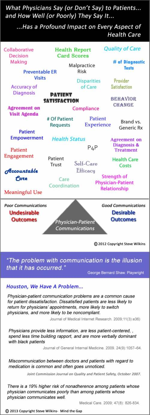 Physician_Patient Communications Infographic