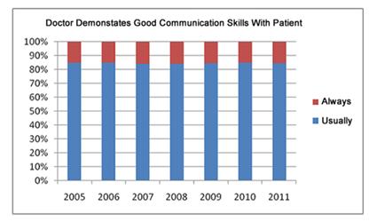 Doctor-Pt Communication Graph