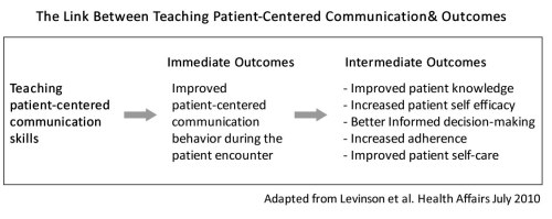 Pt Centered Communications and Outcomes2